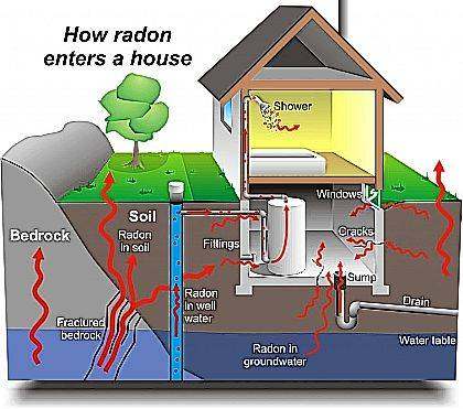 Radon is a naturally occurring, invisible, odorless, tasteless gas dispersed in outdoor air, but which can reach harmful levels when trapped in buildings.